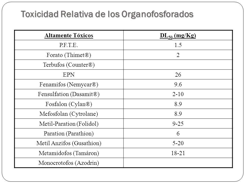 Toxicidad Relativa de los Organofosforados