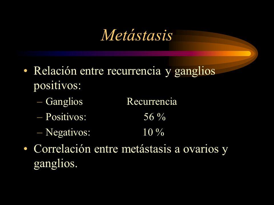 Metástasis Relación entre recurrencia y ganglios positivos: