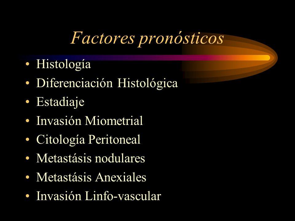 Factores pronósticos Histología Diferenciación Histológica Estadiaje