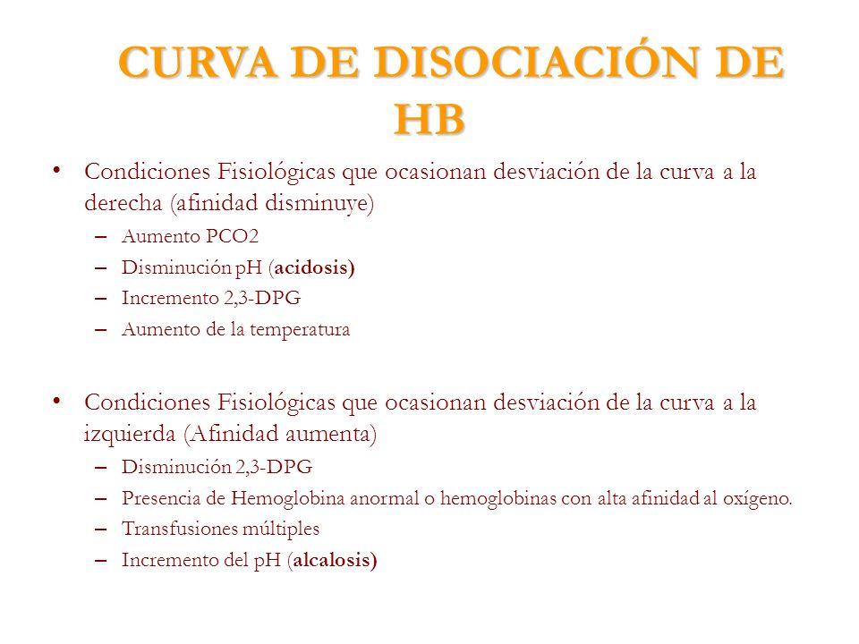 CURVA DE DISOCIACIÓN DE HB