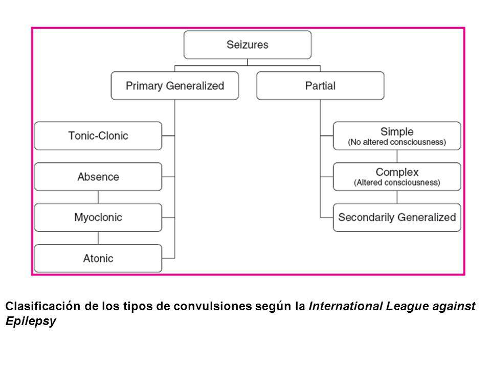 Clasificación de los tipos de convulsiones según la International League against