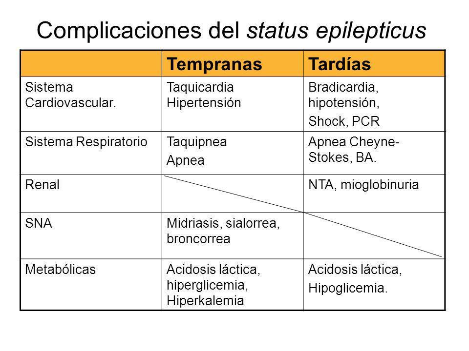 Complicaciones del status epilepticus