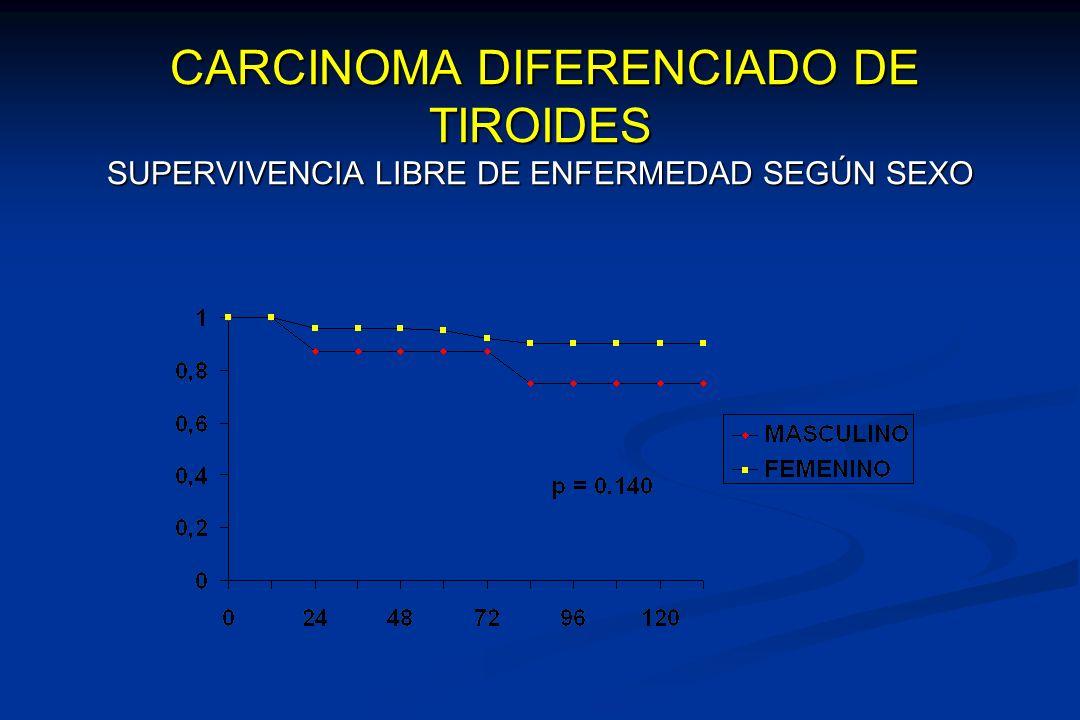 CARCINOMA DIFERENCIADO DE TIROIDES SUPERVIVENCIA LIBRE DE ENFERMEDAD SEGÚN SEXO