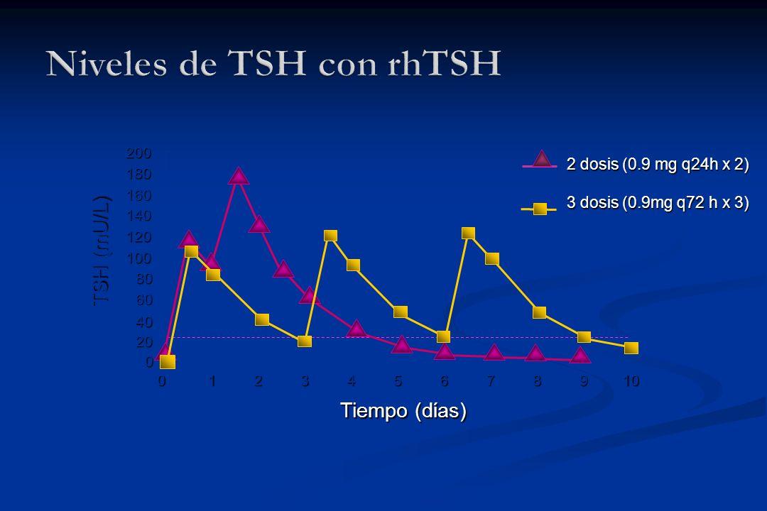 Niveles de TSH con rhTSH