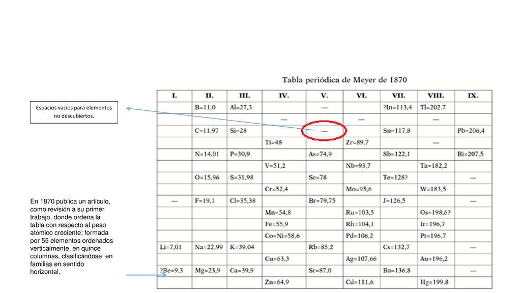 1 modulo ii tabla peridica i ppt descargar espacios vacos para elementos no descubiertos urtaz Image collections