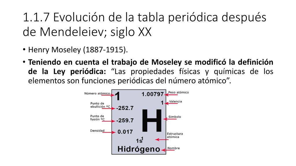 1 modulo ii tabla peridica i ppt descargar 117 evolucin de la tabla peridica despus de mendeleiev siglo xx urtaz Images