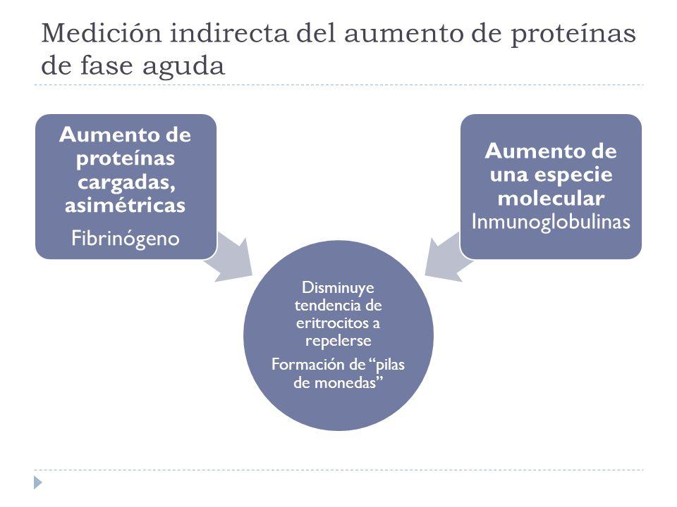 Medición indirecta del aumento de proteínas de fase aguda