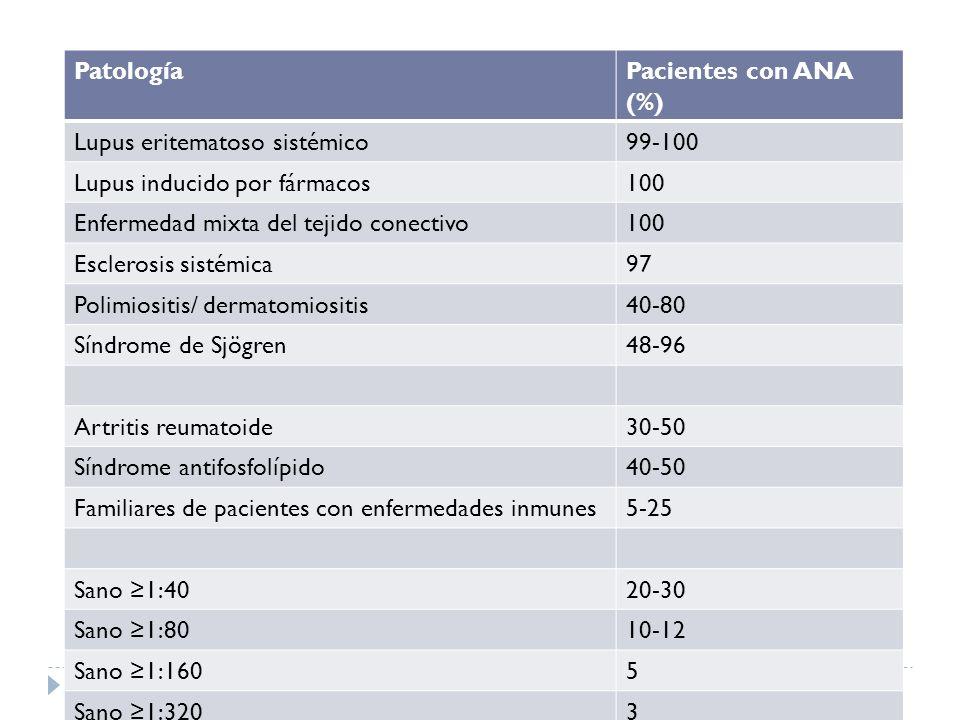 Patología Pacientes con ANA (%) Lupus eritematoso sistémico. 99-100. Lupus inducido por fármacos.