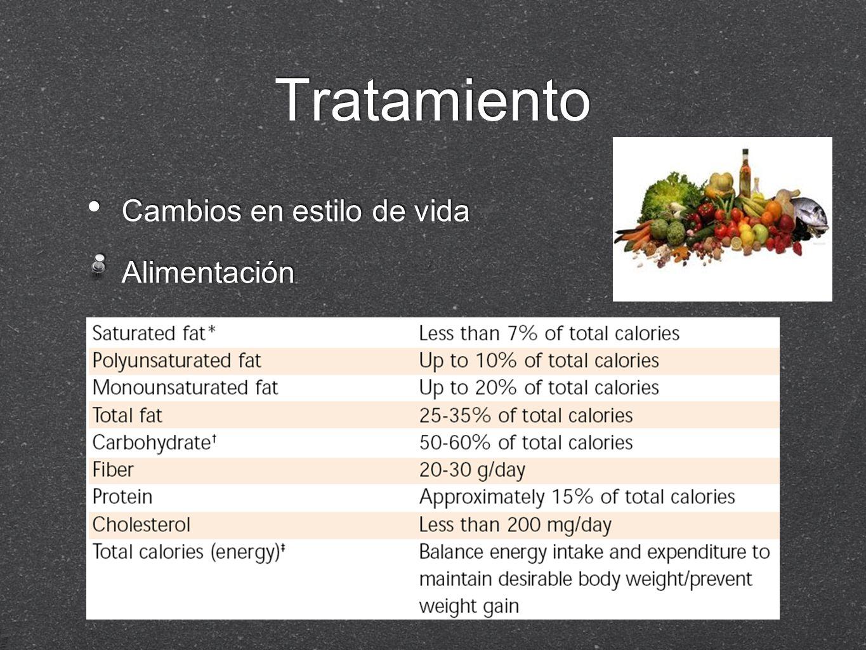Tratamiento Cambios en estilo de vida Alimentación