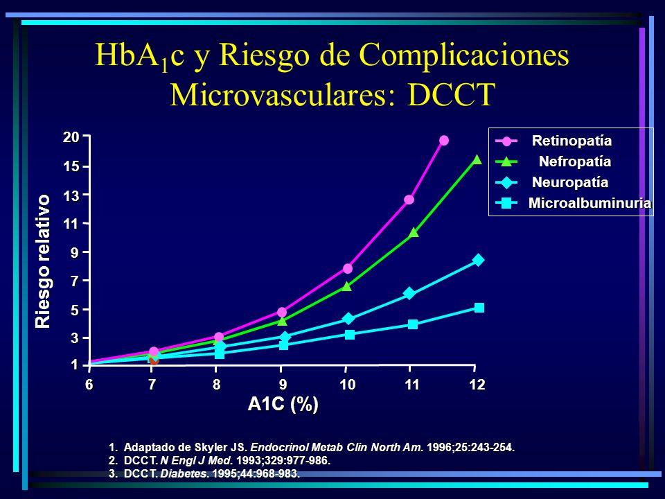 HbA1c y Riesgo de Complicaciones Microvasculares: DCCT