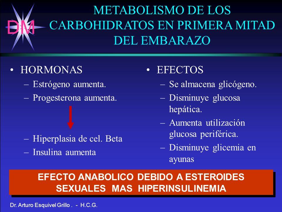 EFECTO ANABOLICO DEBIDO A ESTEROIDES SEXUALES MAS HIPERINSULINEMIA