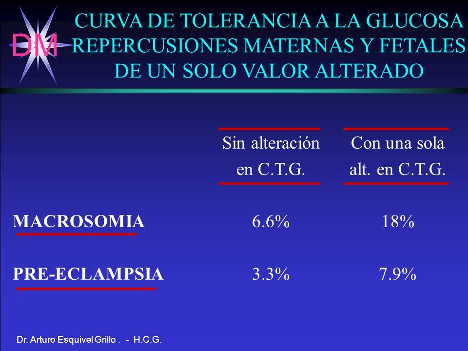 CURVA DE TOLERANCIA A LA GLUCOSA REPERCUSIONES MATERNAS Y FETALES