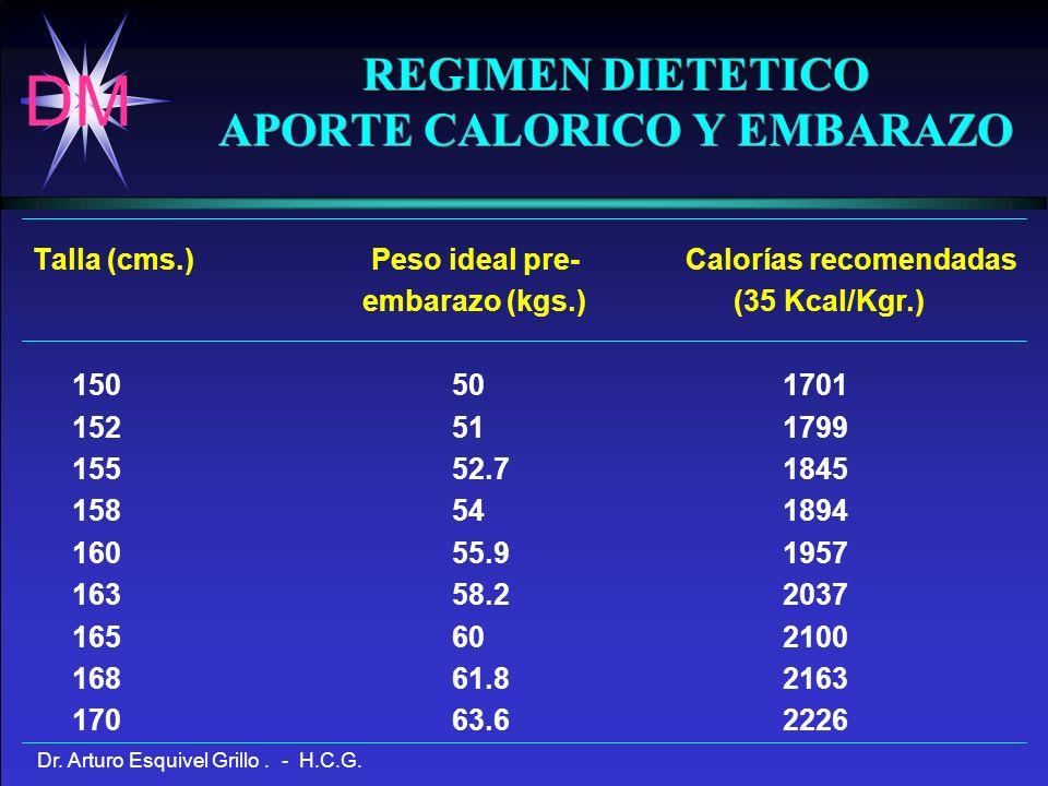 REGIMEN DIETETICO APORTE CALORICO Y EMBARAZO