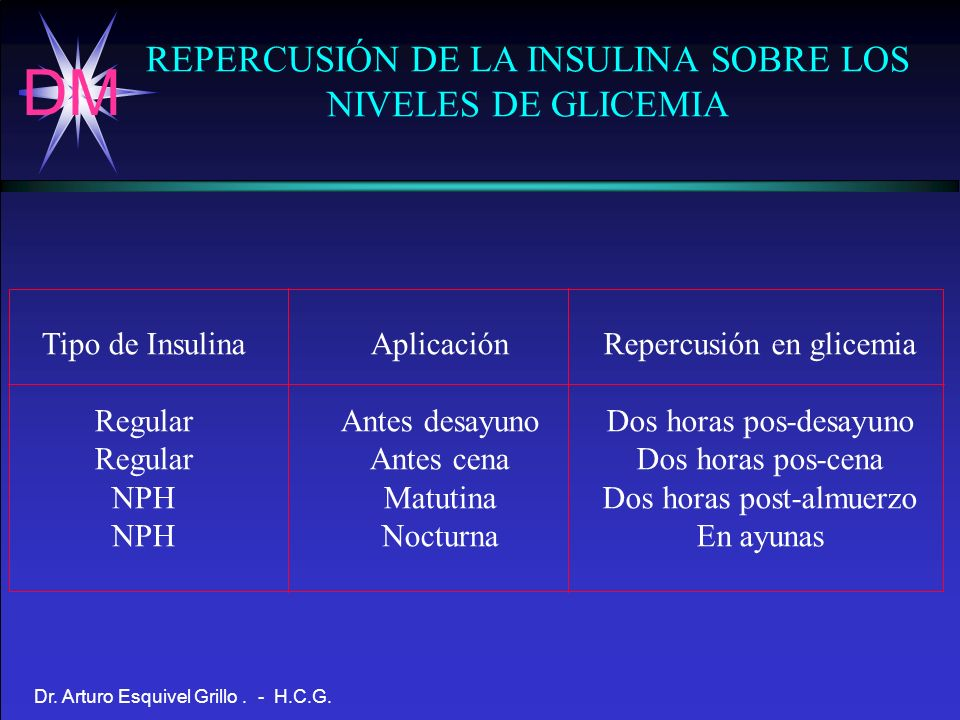 REPERCUSIÓN DE LA INSULINA SOBRE LOS NIVELES DE GLICEMIA