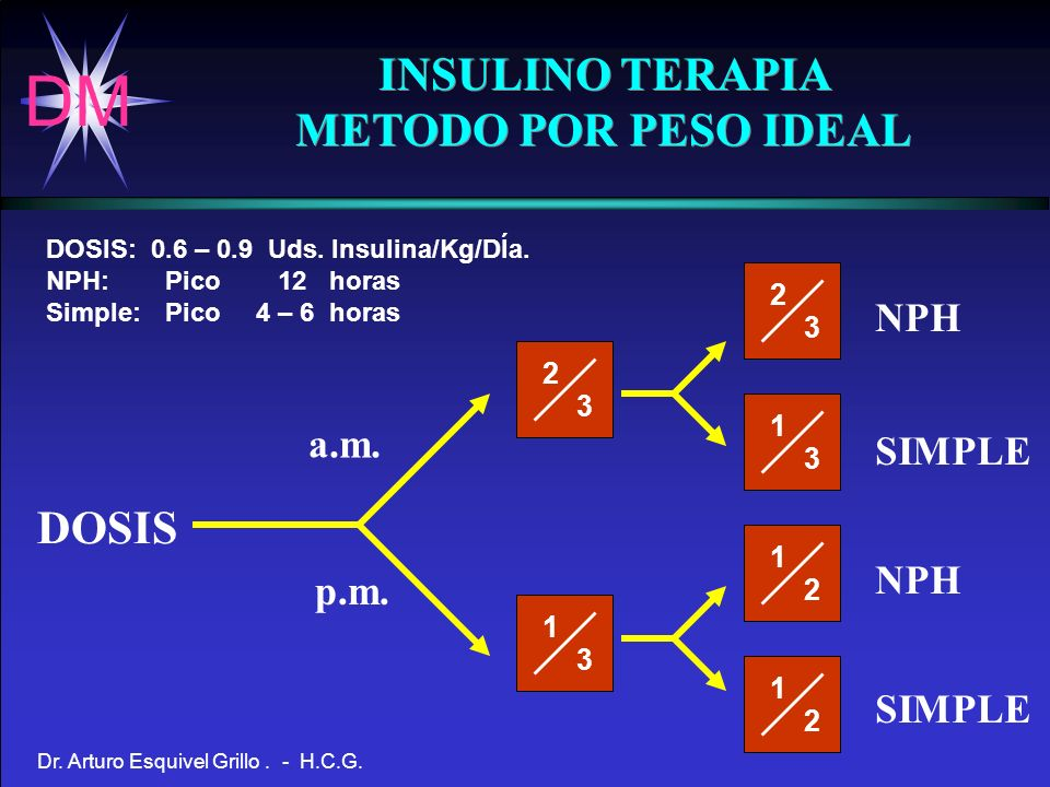 INSULINO TERAPIA METODO POR PESO IDEAL