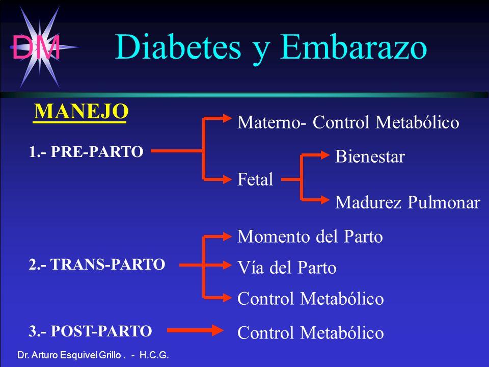 Diabetes y Embarazo MANEJO Materno- Control Metabólico Bienestar Fetal