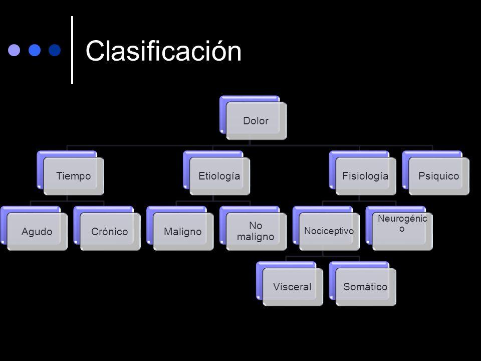Clasificación Dolor Tiempo Agudo Crónico Etiología Maligno No maligno