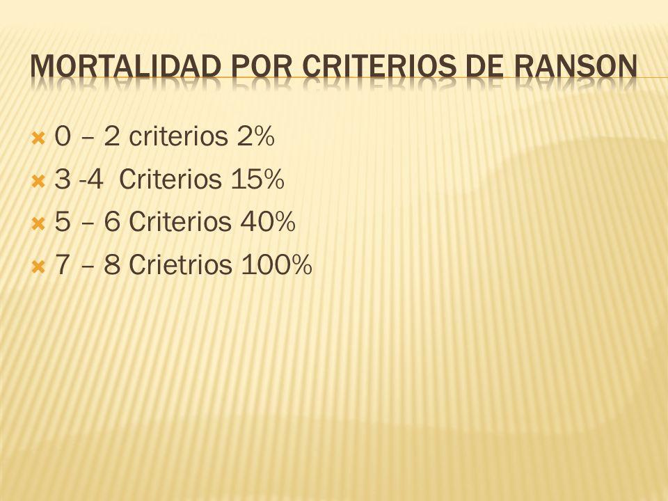 Mortalidad por Criterios de Ranson