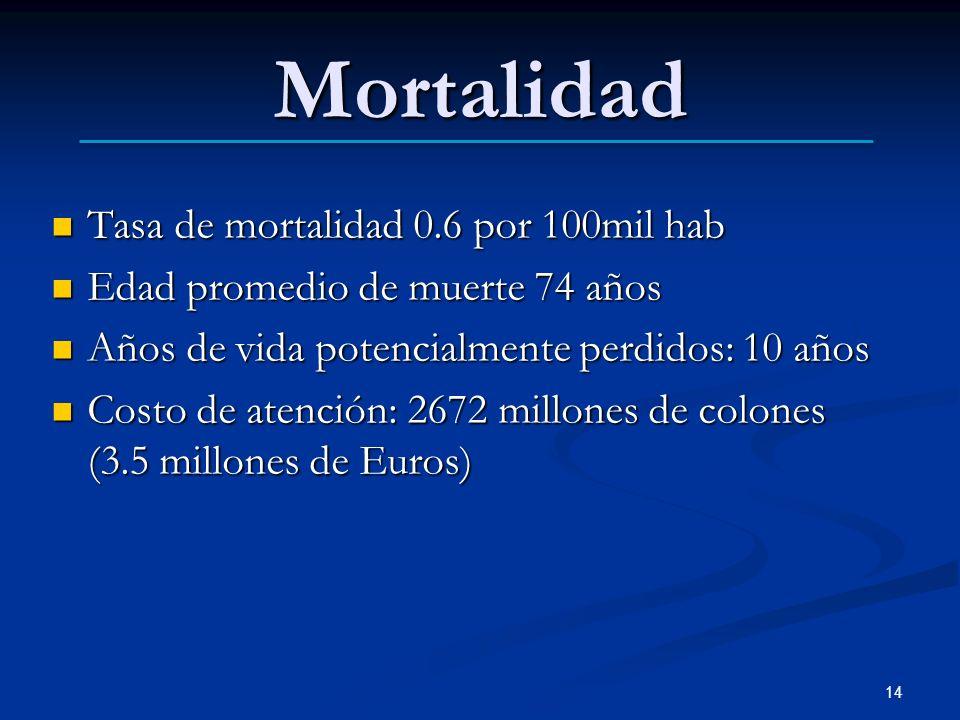 Mortalidad Tasa de mortalidad 0.6 por 100mil hab