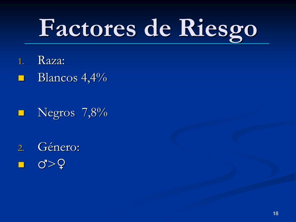 Factores de Riesgo Raza: Blancos 4,4% Negros 7,8% Género: ♂>♀