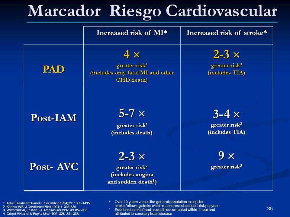 Marcador Riesgo Cardiovascular