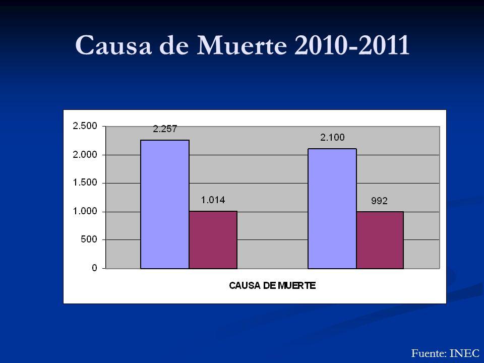 Causa de Muerte 2010-2011 Fuente: INEC