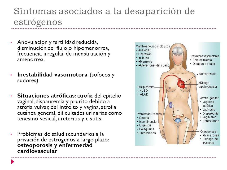 Síntomas asociados a la desaparición de estrógenos
