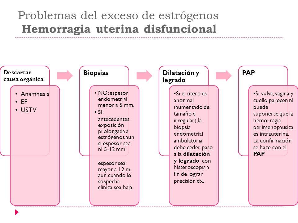 Problemas del exceso de estrógenos Hemorragia uterina disfuncional