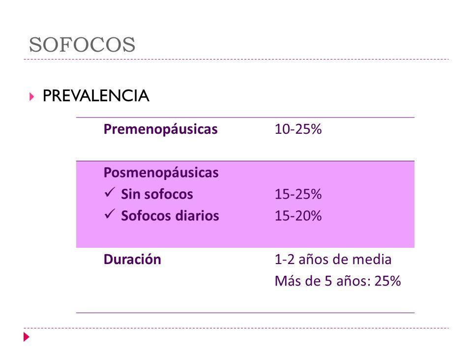 SOFOCOS PREVALENCIA Premenopáusicas 10-25% Posmenopáusicas Sin sofocos