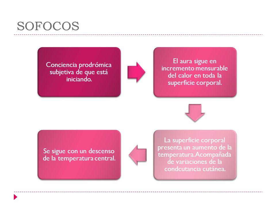 SOFOCOS Conciencia prodrómica subjetiva de que está iniciando.