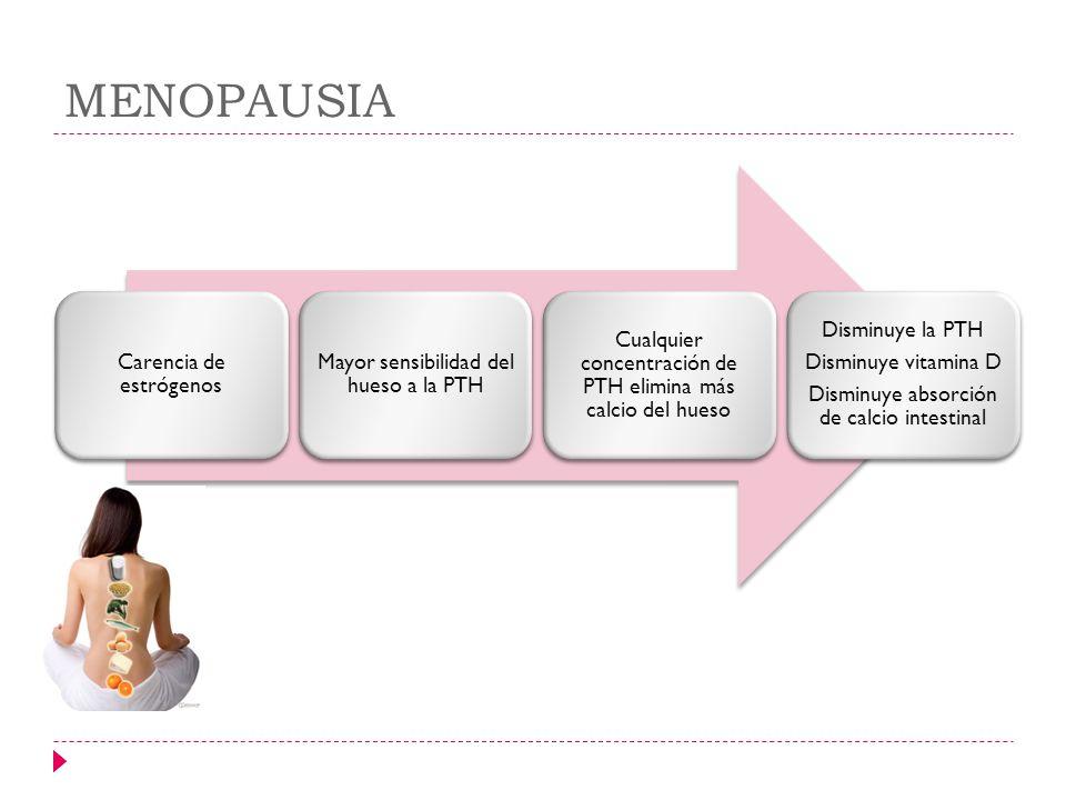 MENOPAUSIA Carencia de estrógenos