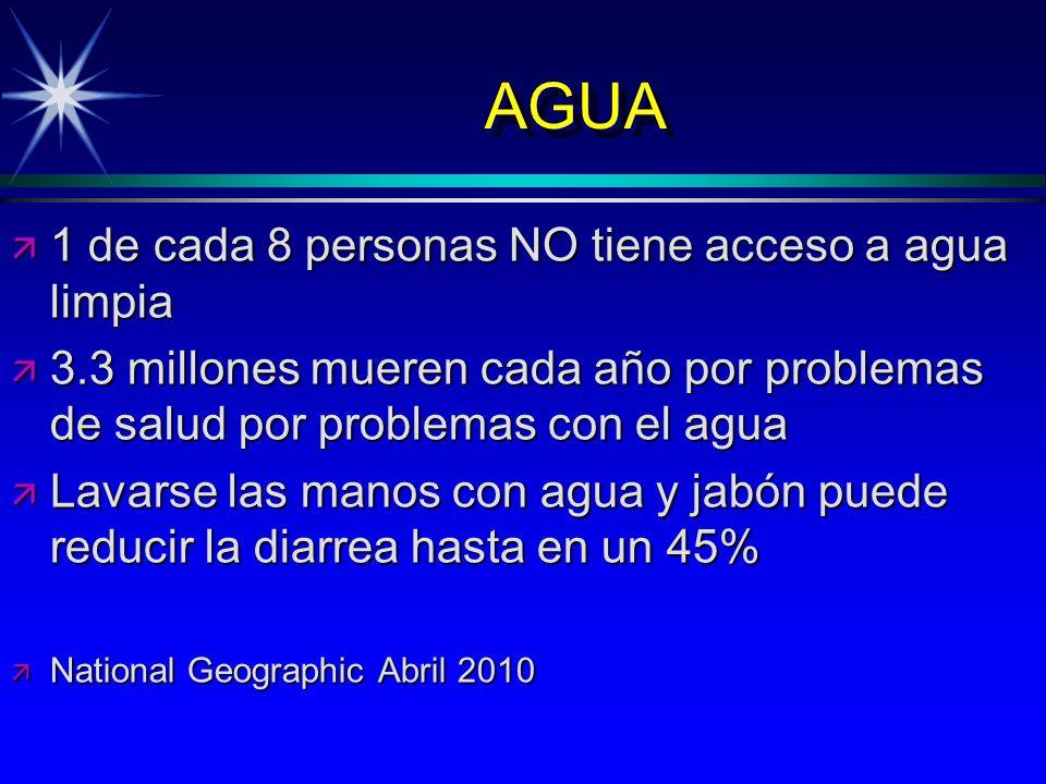 AGUA 1 de cada 8 personas NO tiene acceso a agua limpia