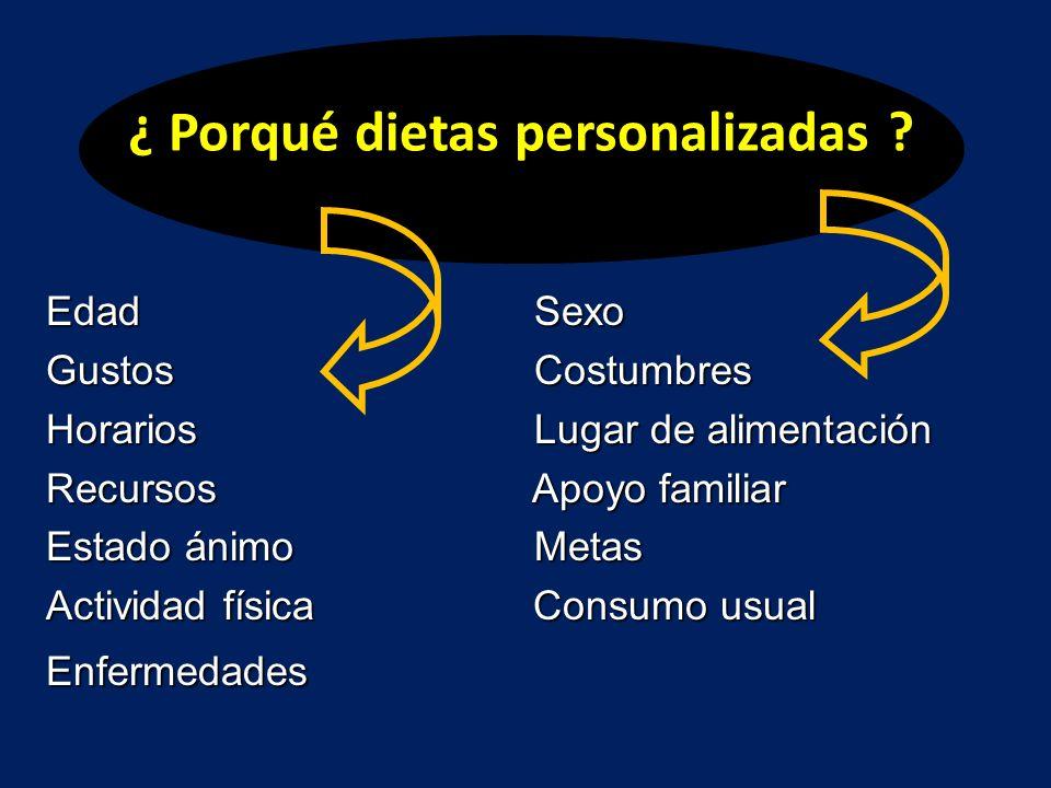 ¿ Porqué dietas personalizadas