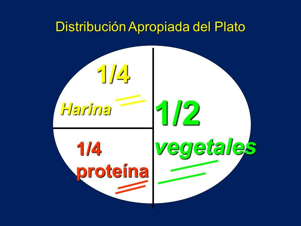 Distribución Apropiada del Plato