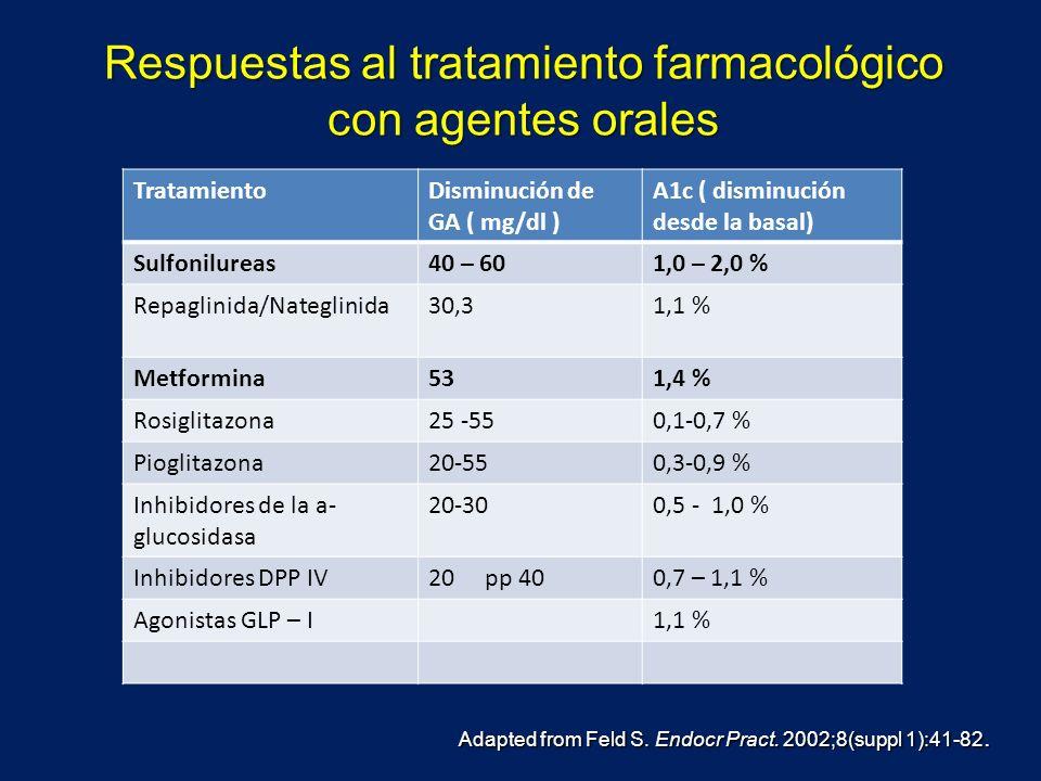 Respuestas al tratamiento farmacológico con agentes orales