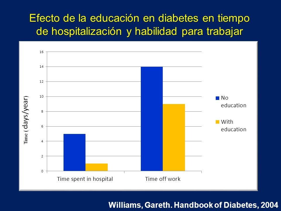 Efecto de la educación en diabetes en tiempo de hospitalización y habilidad para trabajar
