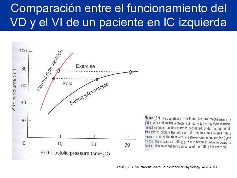Comparación entre el funcionamiento del VD y el VI de un paciente en IC izquierda