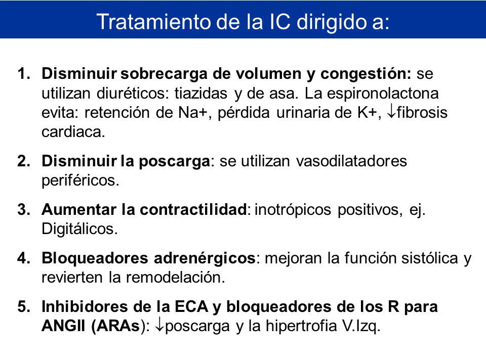 Tratamiento de la IC dirigido a: