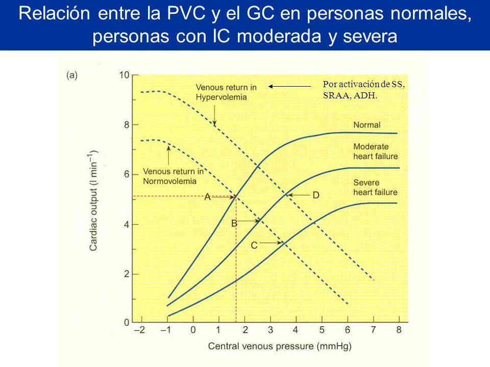 Relación entre la PVC y el GC en personas normales, personas con IC moderada y severa