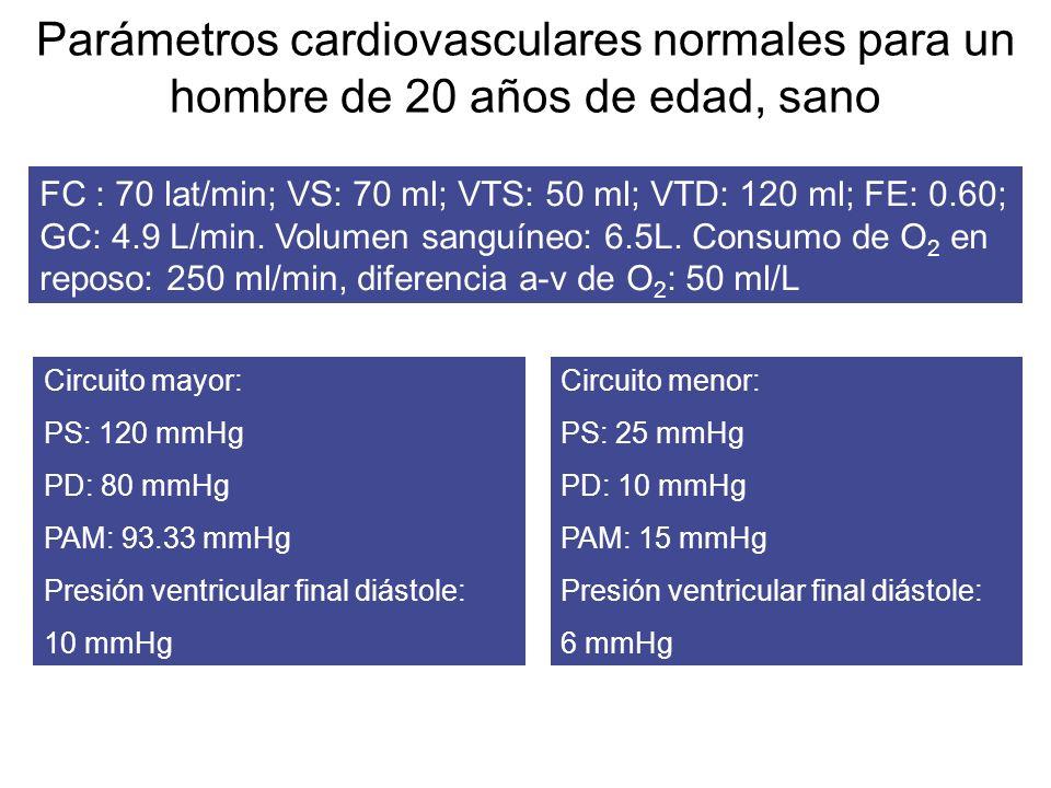 Parámetros cardiovasculares normales para un hombre de 20 años de edad, sano