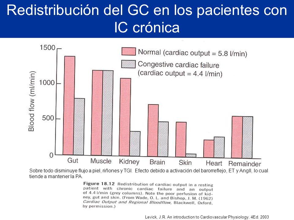 Redistribución del GC en los pacientes con IC crónica