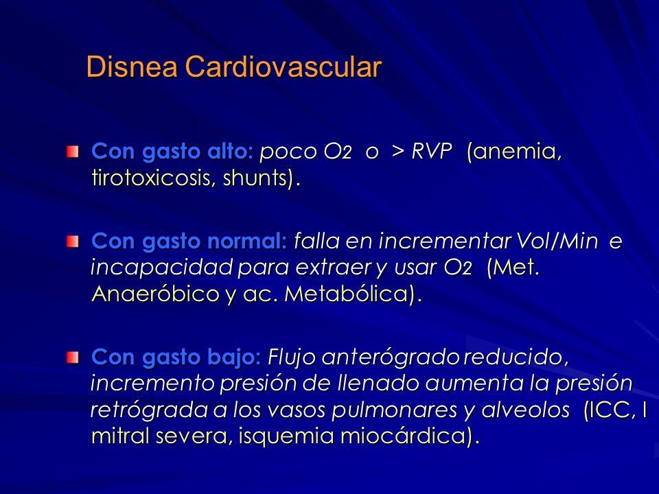 Disnea Cardiovascular