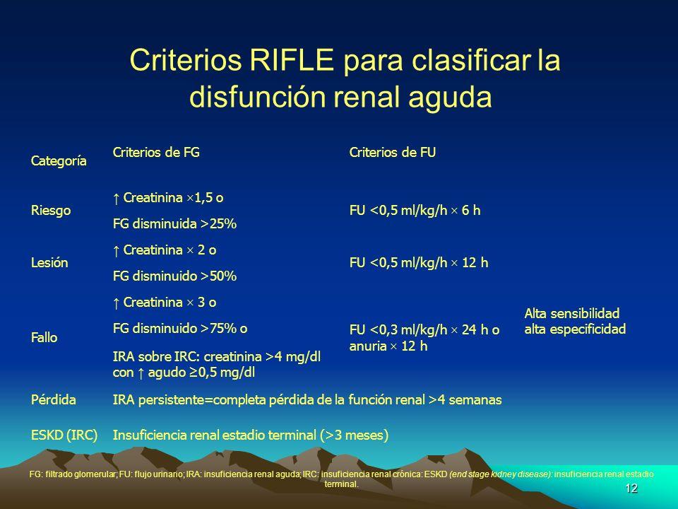 Criterios RIFLE para clasificar la disfunción renal aguda