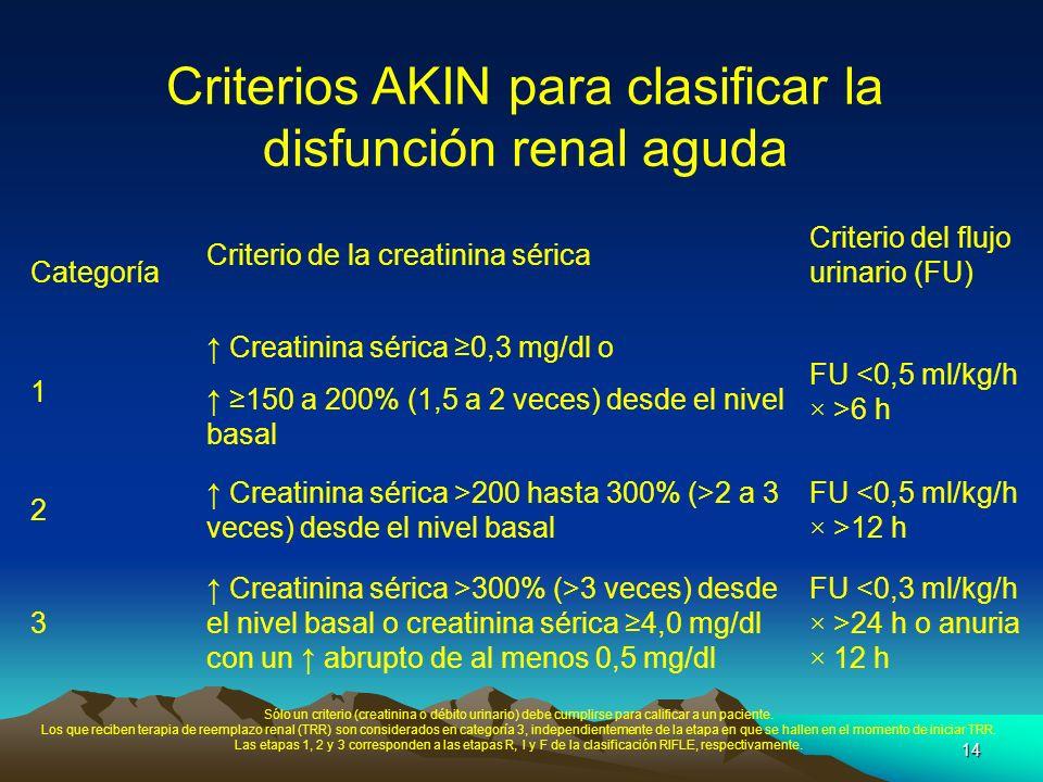 Criterios AKIN para clasificar la disfunción renal aguda