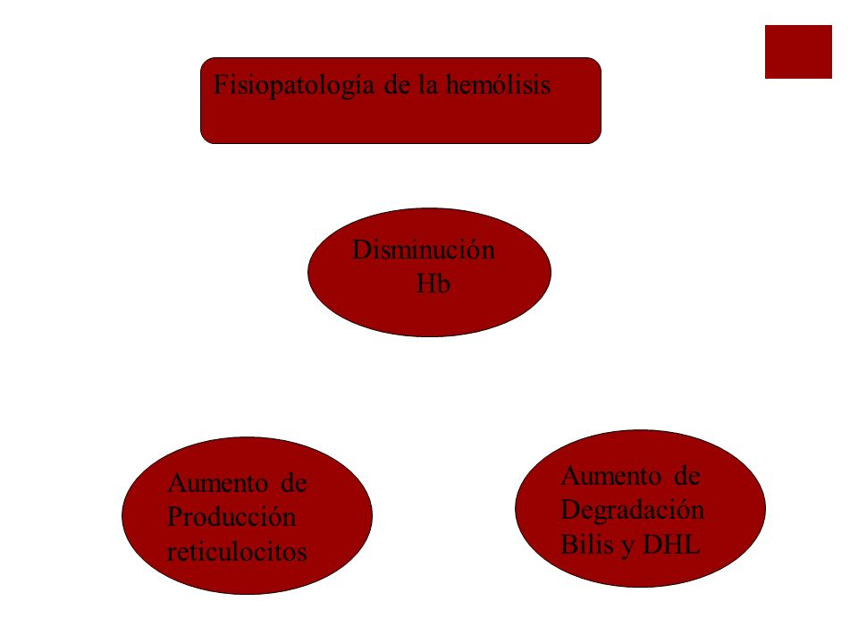 Fisiopatología de la hemólisis