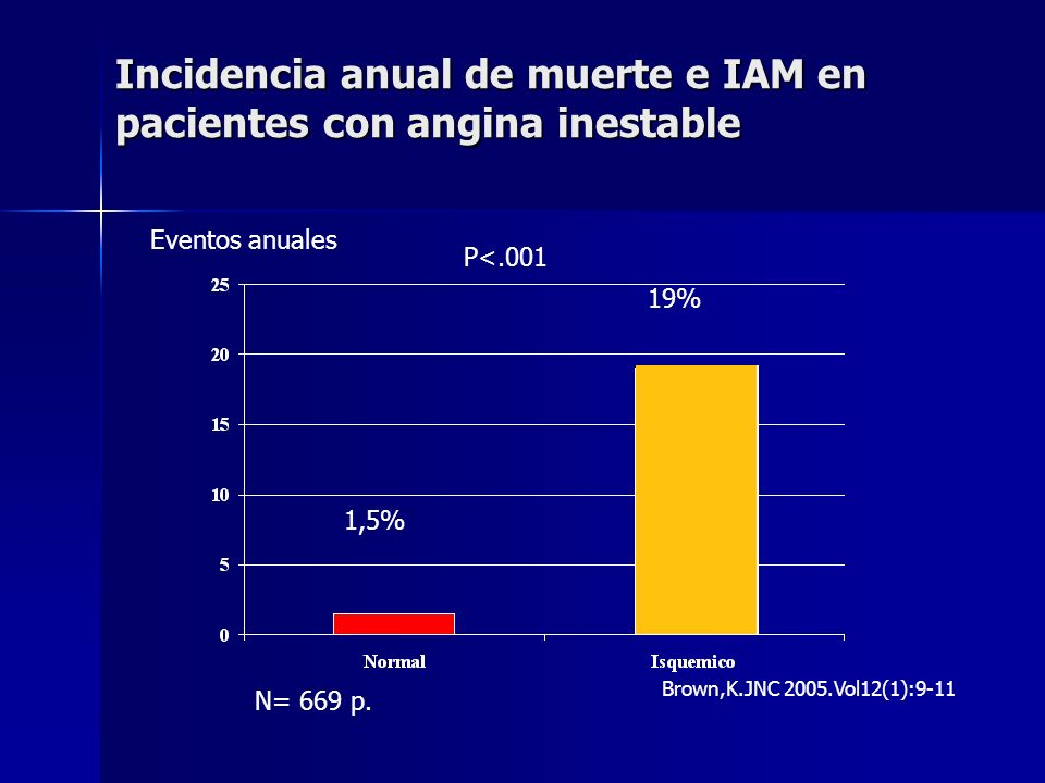Incidencia anual de muerte e IAM en pacientes con angina inestable