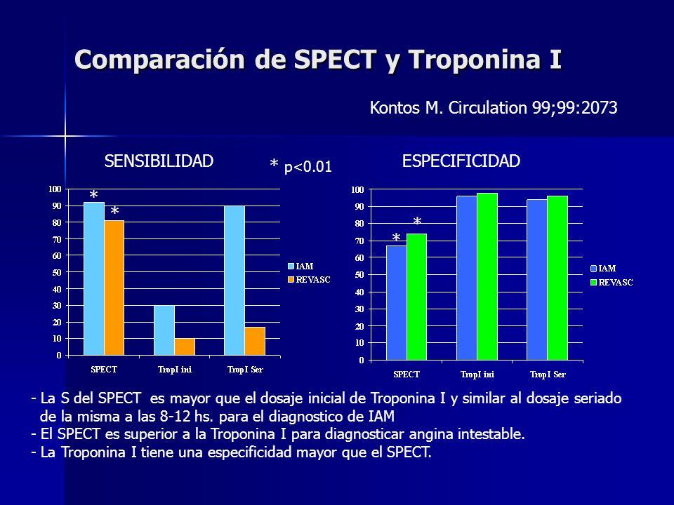 Comparación de SPECT y Troponina I