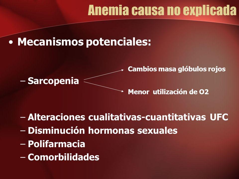 Anemia causa no explicada