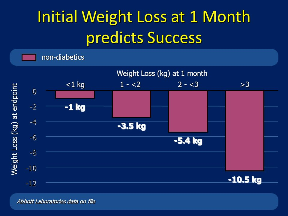 Initial Weight Loss at 1 Month predicts Success