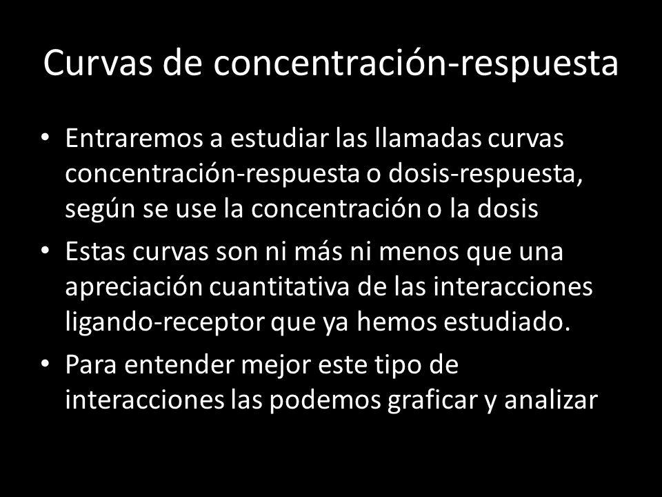 Curvas de concentración-respuesta